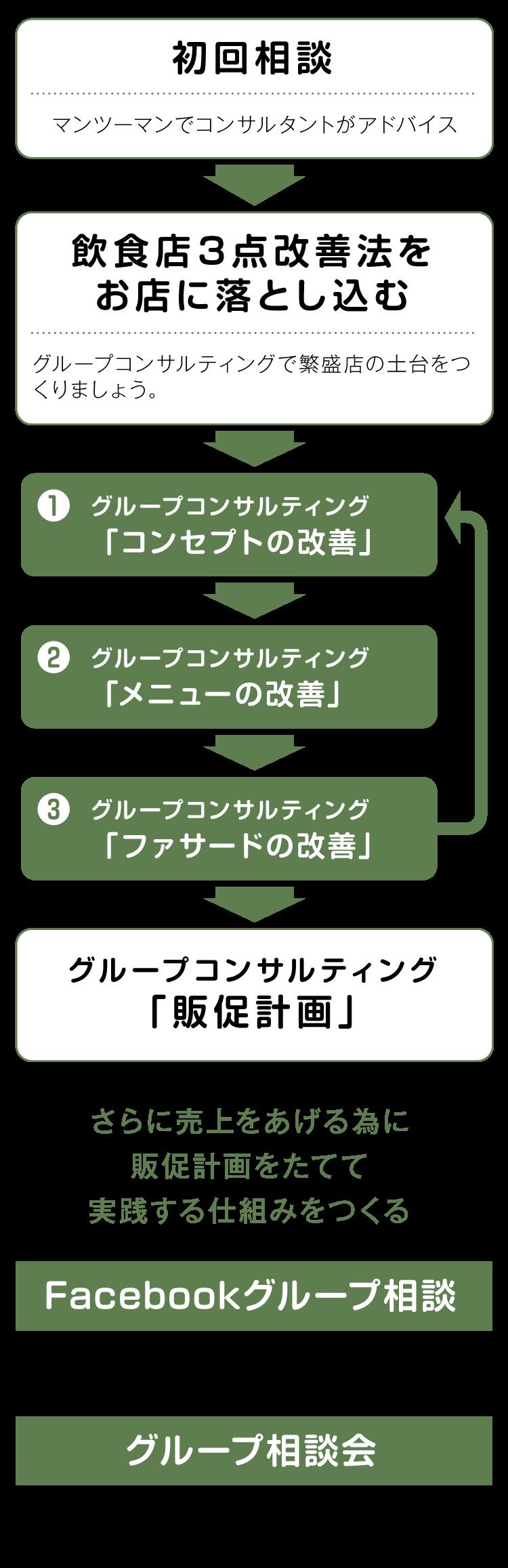 コンサルティングの仕組みフローチャート